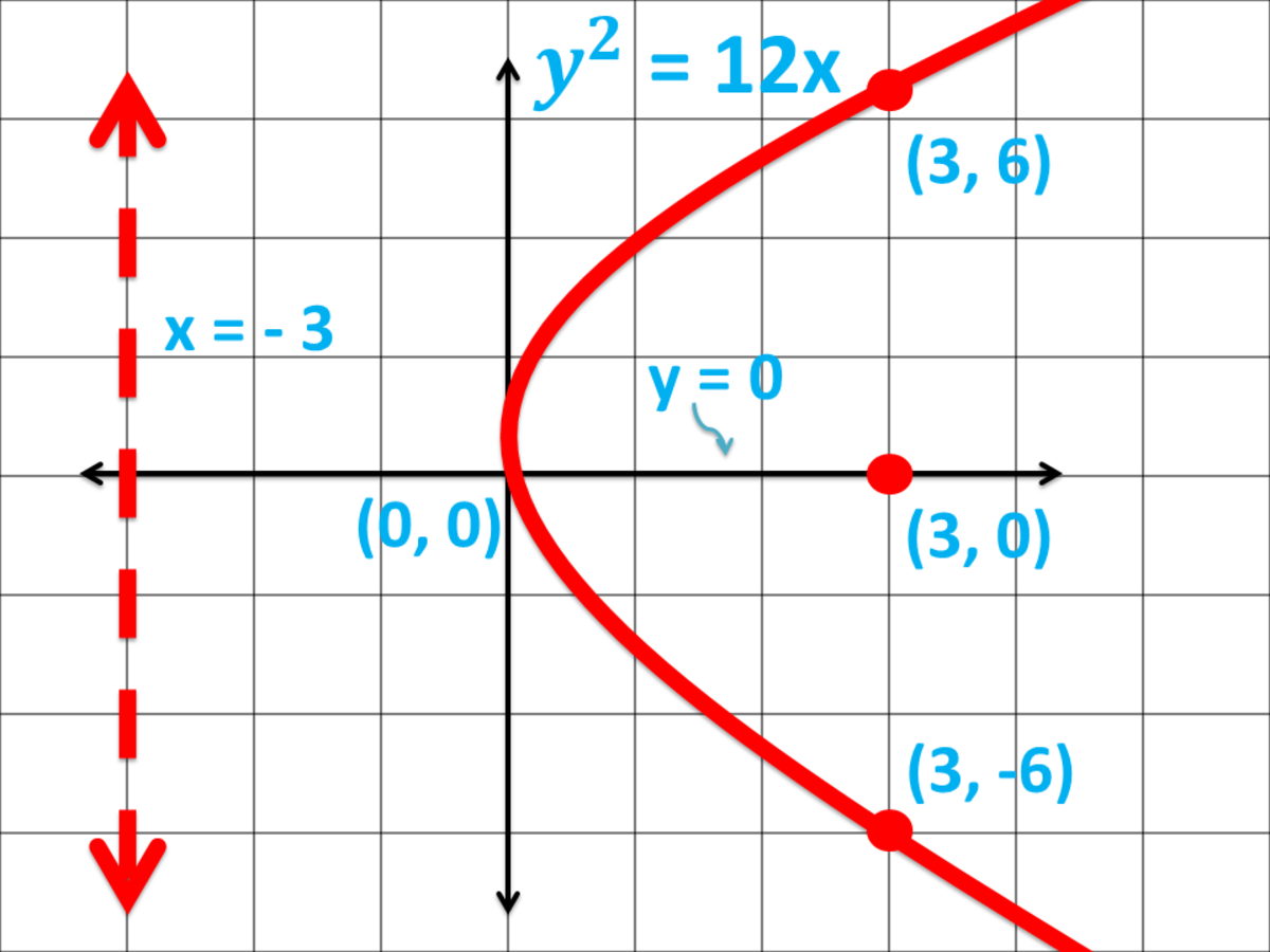 Graph of a Parabola Opening to the Right in Cartesian Coordinate System