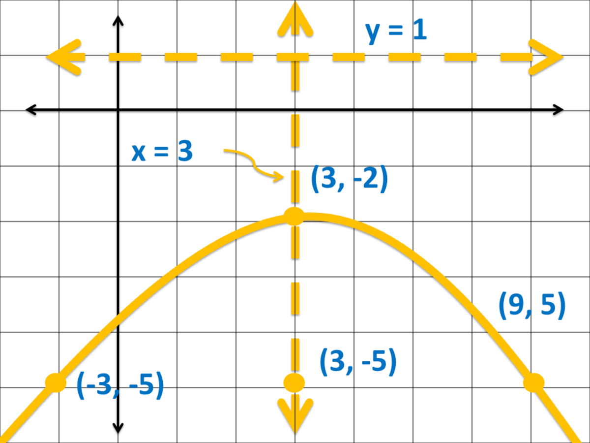 Graph of a Parabola Opening Downward in Cartesian Coordinate System