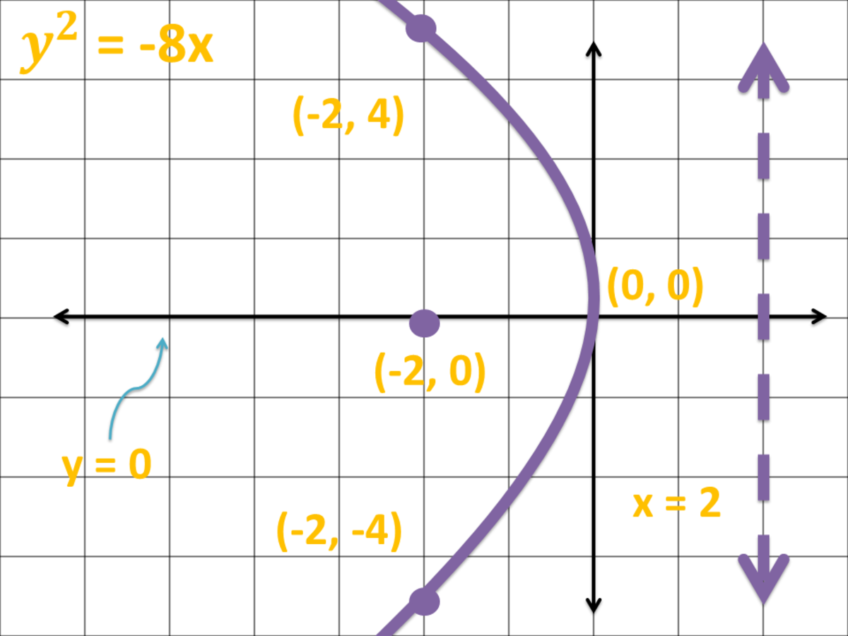 How to Graph a Parabola: Graph of a Parabola Opening to the Left in Cartesian Coordinate System