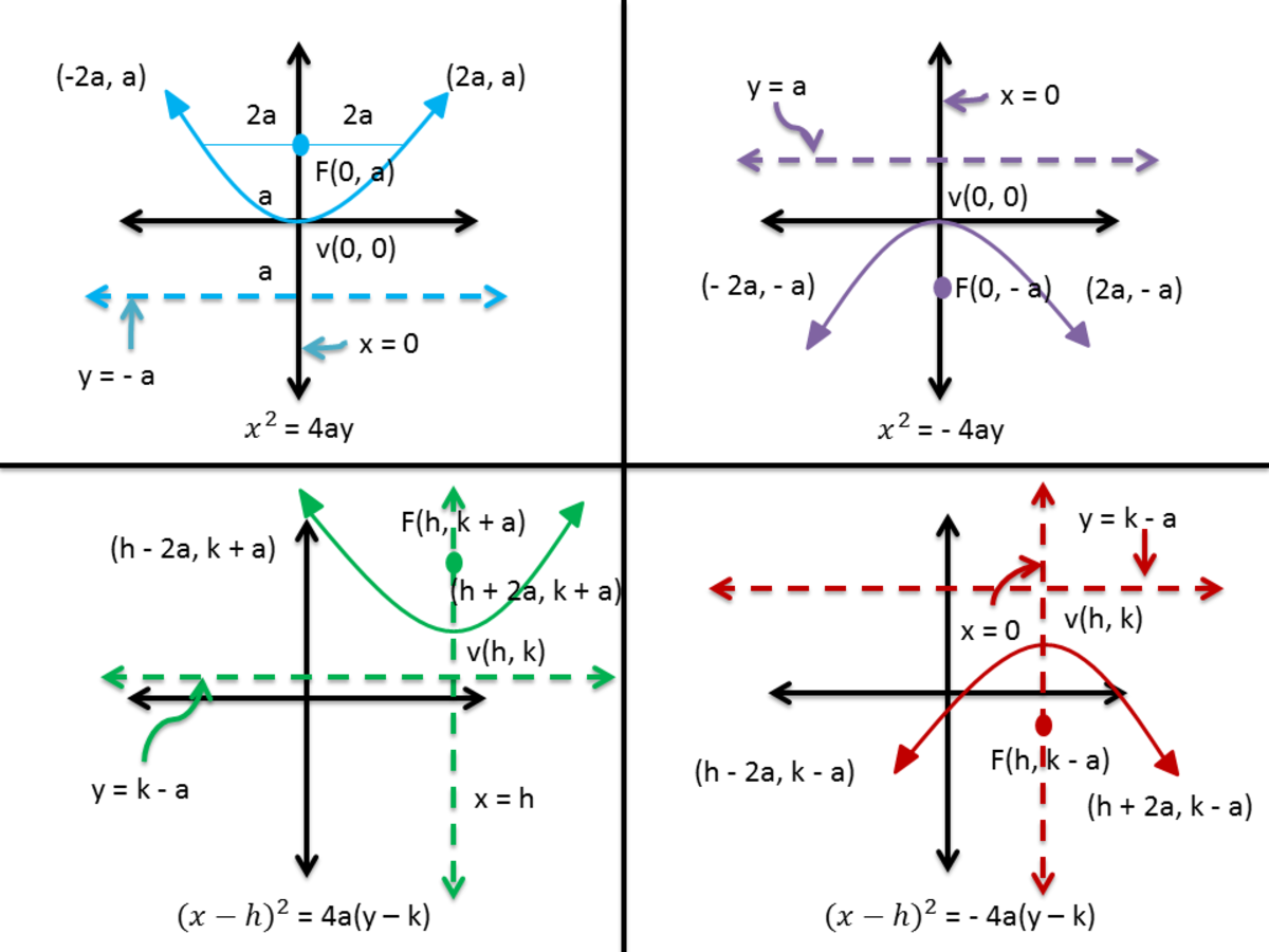 Graph of Different Forms of Parabola