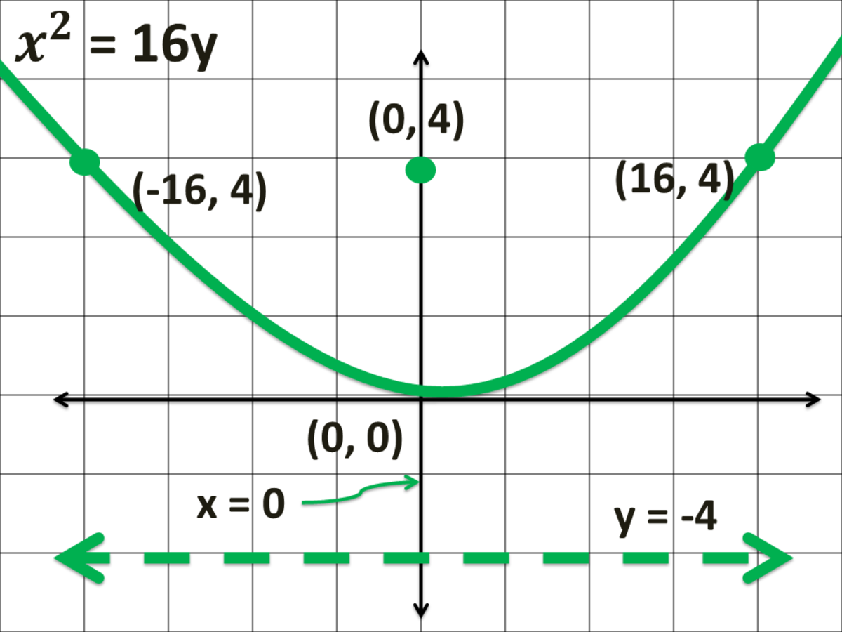 Graph of a Parabola Opening Upward in Cartesian Coordinate System