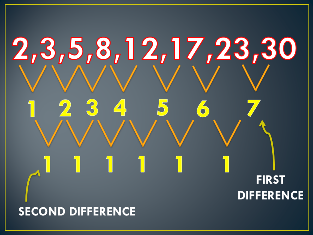 First and Second Difference of the Arithmetic Series