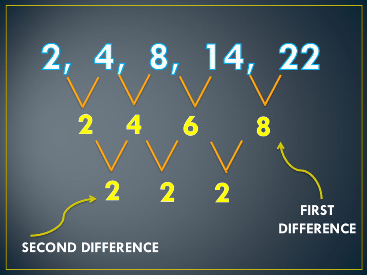 First and Second Difference of the Arithmetic Sequence