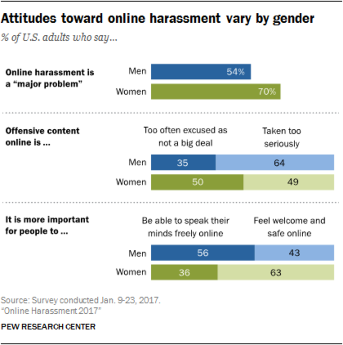 Online Harassment in 2017