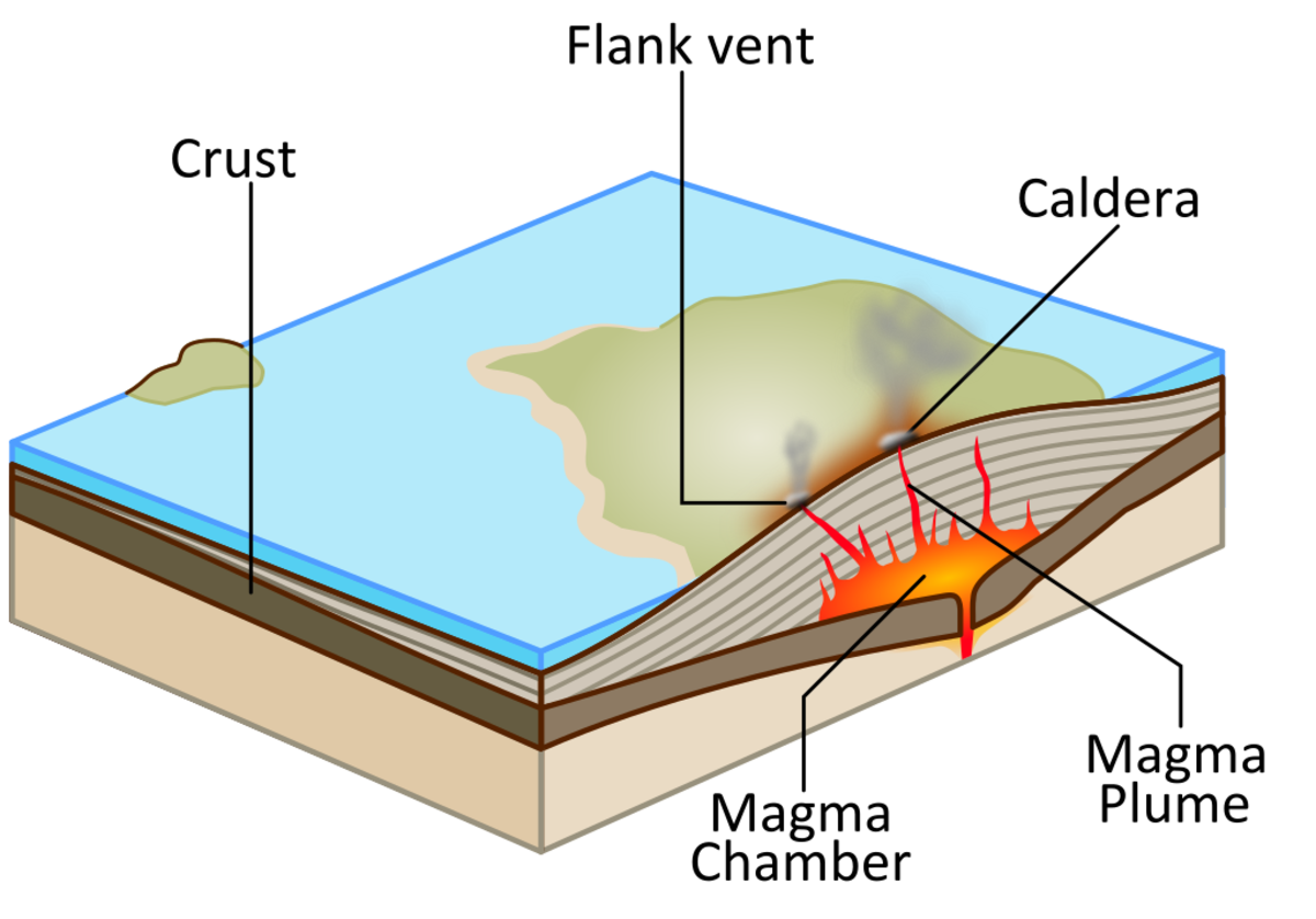 A diagram showing the formation of a shield volcano