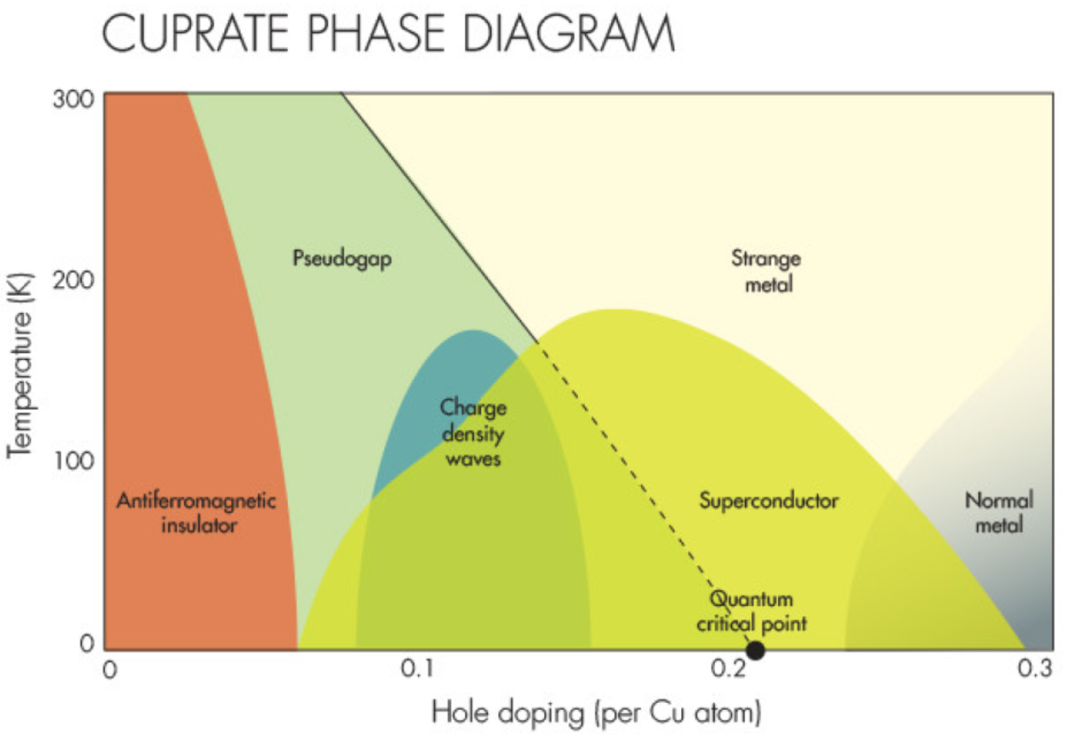 The quantum phase diagram.