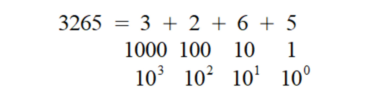 A breakdown of what the denary representation of 3265 actually means. Each digit corresponds to a power of ten (increasing from right to left). The number is then given by summing these contributions together.