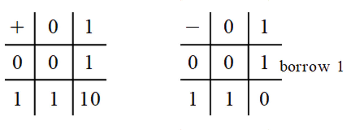 The tables for addition and subtraction of two binary digits.