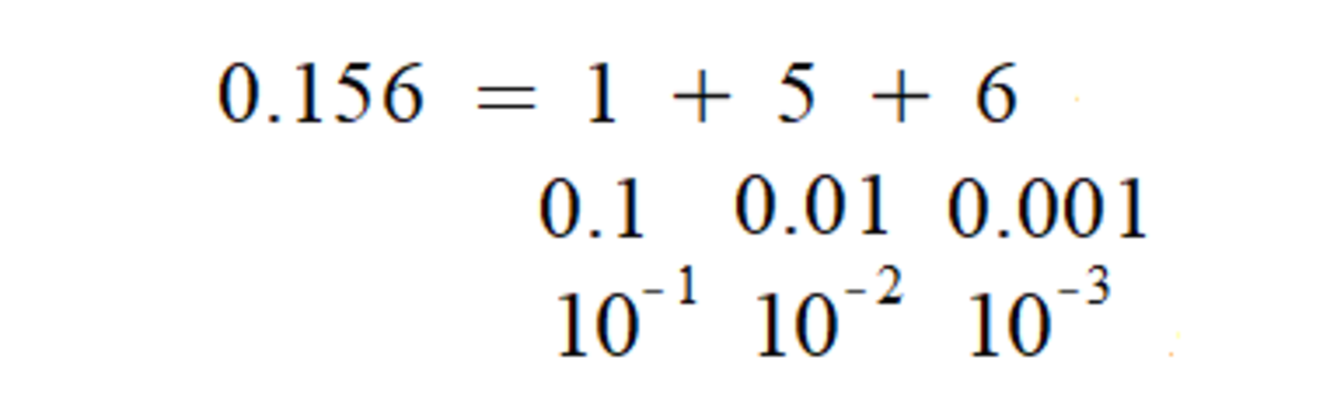 A breakdown of what the denary representation of 0.156 actually means.