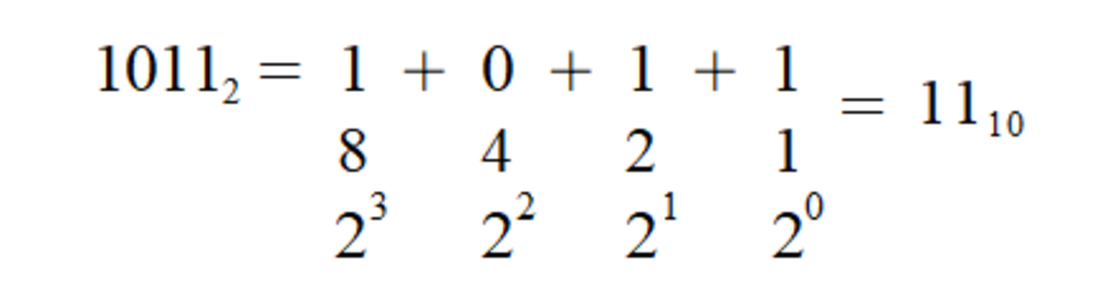 A breakdown of the binary representation of eleven. Notice the pattern is the same as previously shown for decimal numbers but with the base switched to two. The base used in representing a number can be indicated through the use of a subscript.