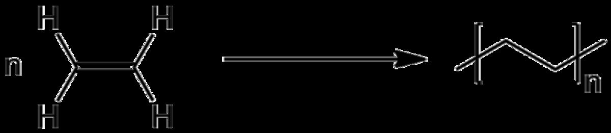 Polymerisation of ethene to form polyethylene