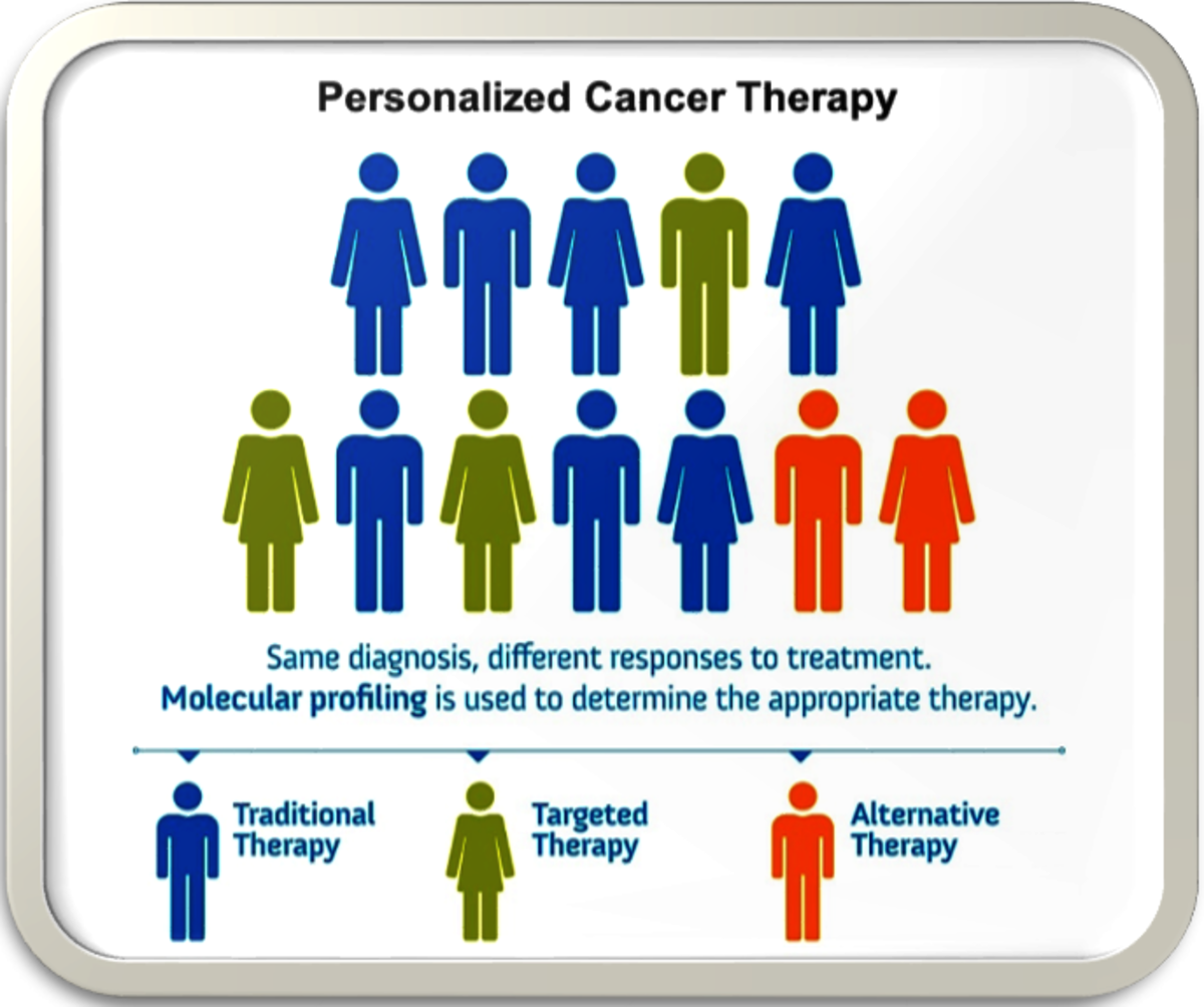Molecular profiling is used to determine the appropriate therapy. Targeted cancer therapy may be appropriate for patients whose cancer has specific gene mutations that can be blocked by available drug compounds.