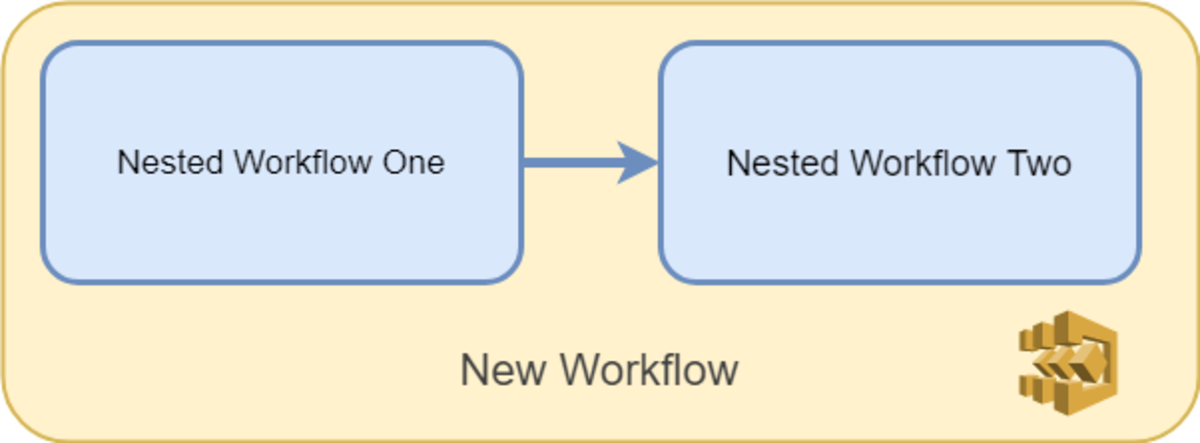 Nested workflows allow you to build larger workflows out of smaller workflows, promoting reuse and maintainability!