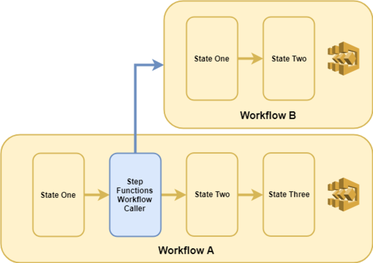 Asynchronous nested workflow calls do NOT wait for the nested workflow to finish before moving on.