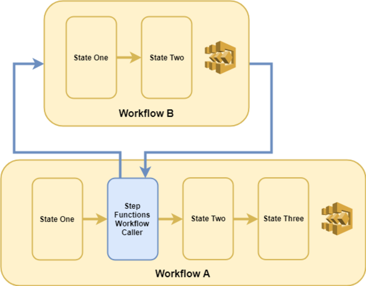 Synchronous nested workflows force the calling workflow to wait for their execution to finish before continuing.