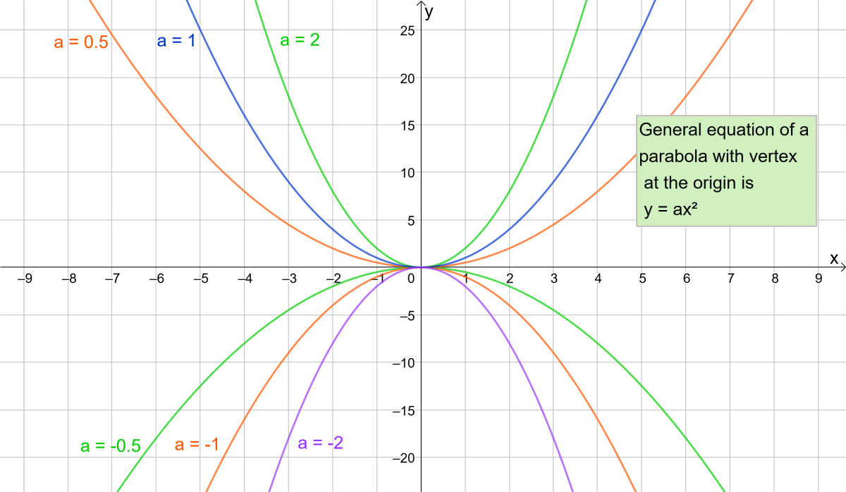 Parabolas with different coefficients of x²