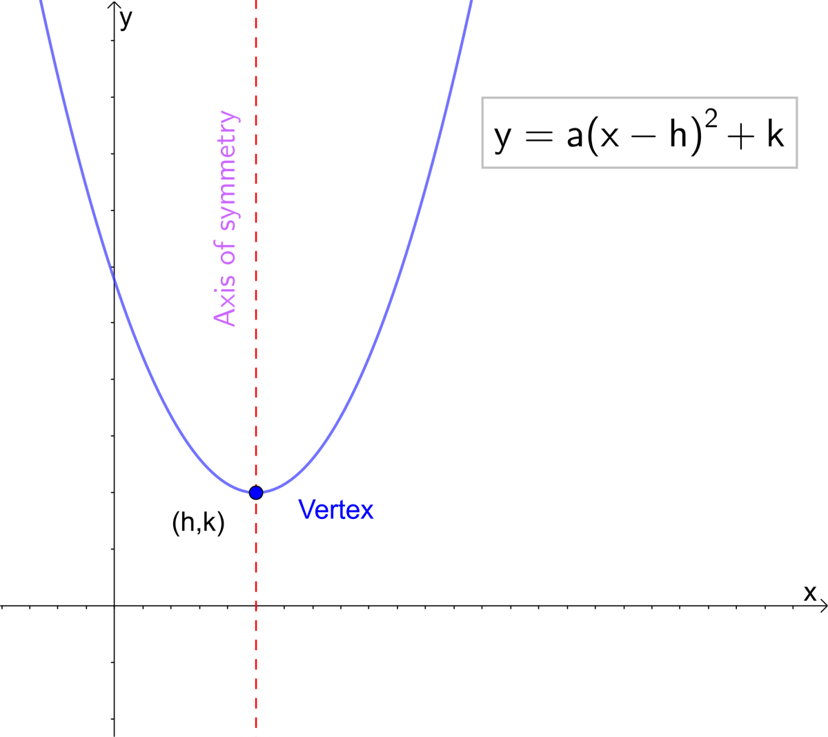 Vertex form of the equation of a parabola.