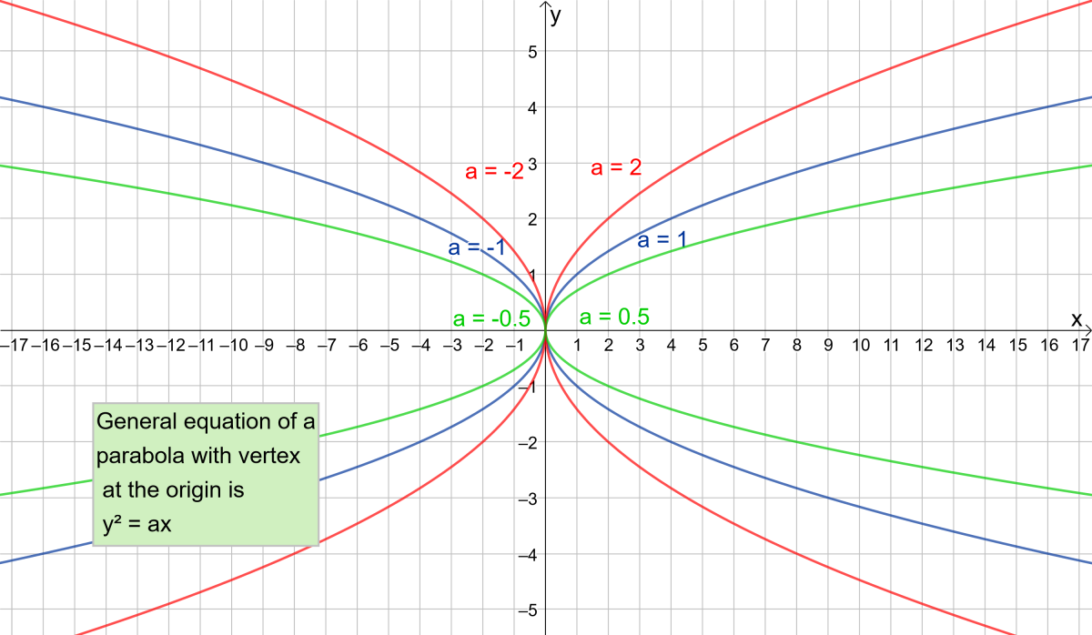 Parabolas with different coefficients of y²