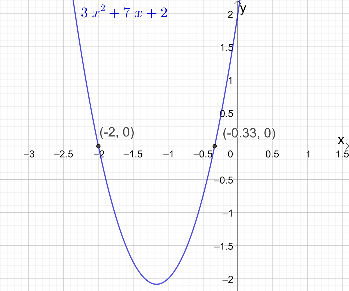 Example 1: Find the x-intercepts of the parabola y = 3x2 + 7x + 2