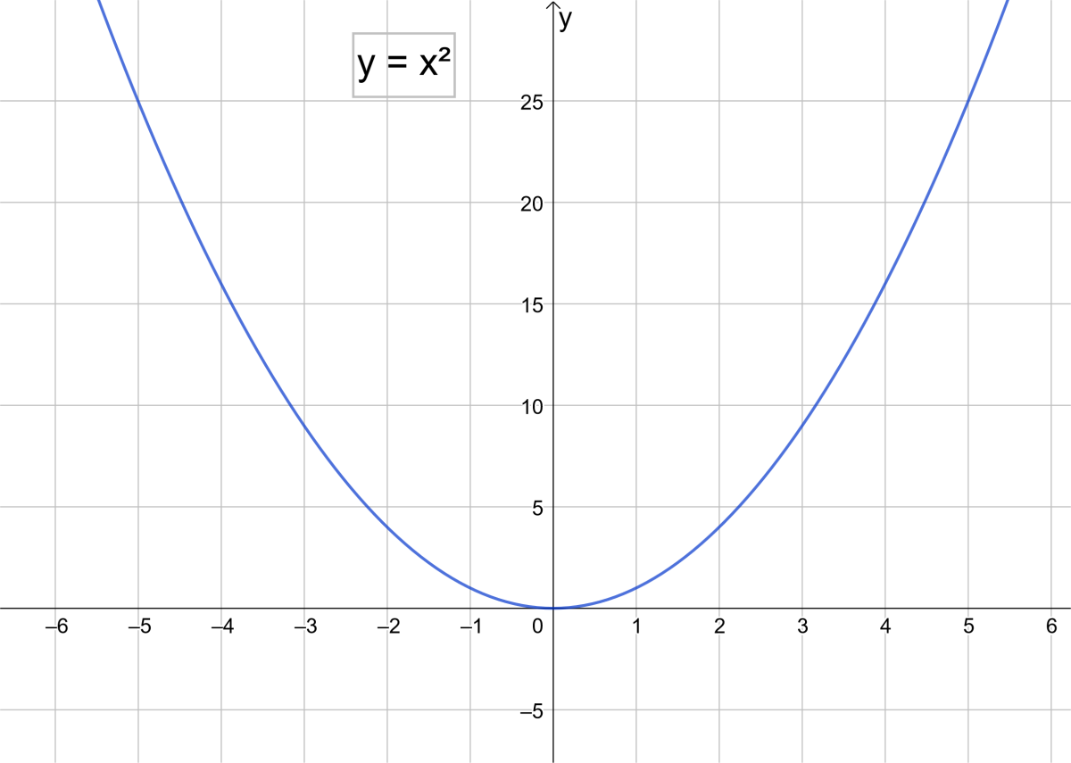 The simplest parabola, y = x²