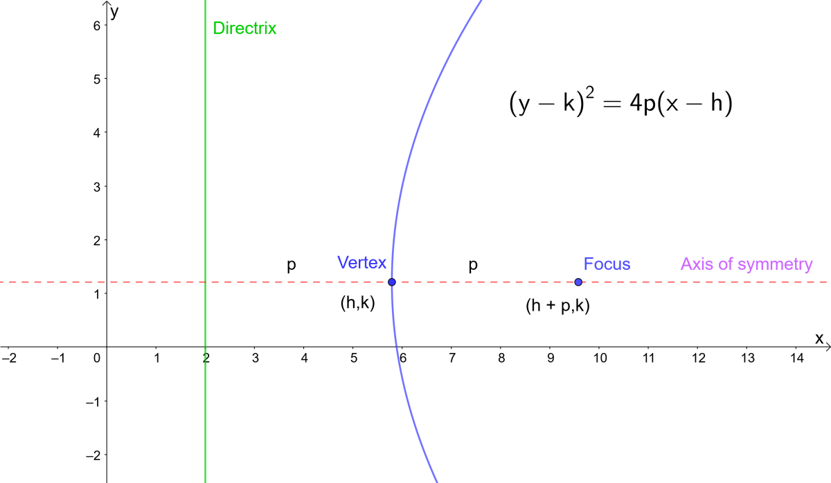 Focus form of the equation of a parabola. p is the distance from the vertex to the focus and vertex to the directrix.