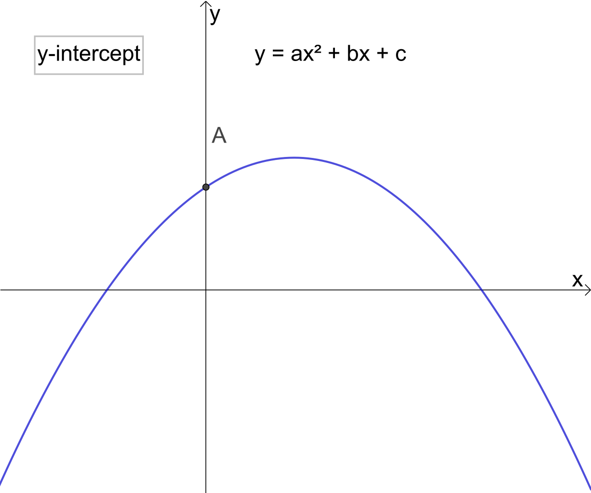 A is the y-intercept of the parabola y = ax² + bx + c