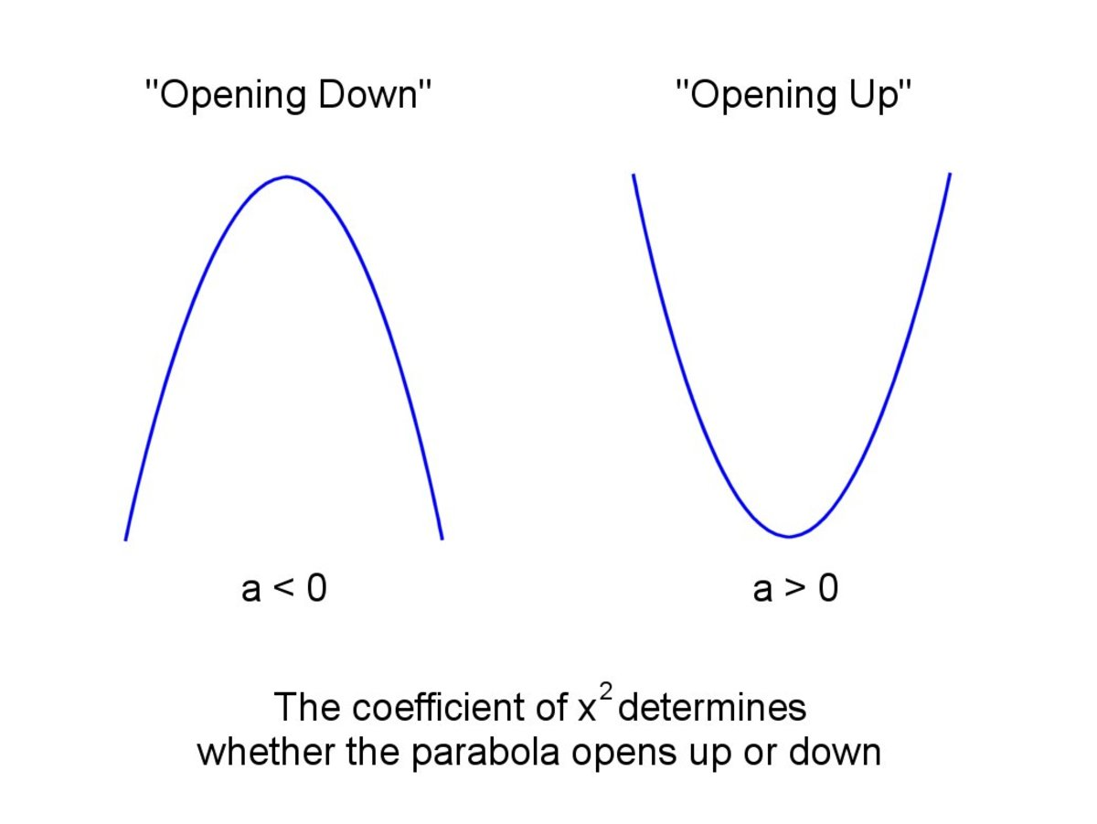 The sign of the coefficient of x² determines whether a parabola opens up or opens down.