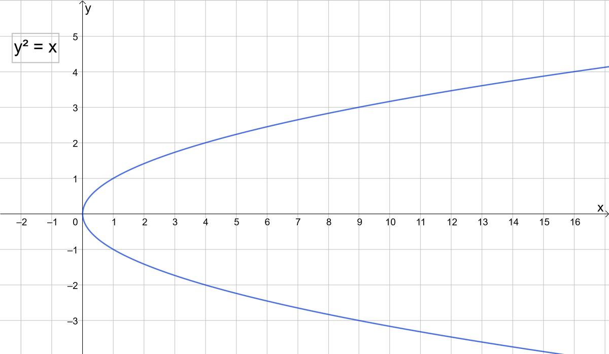 The parabola x = y²