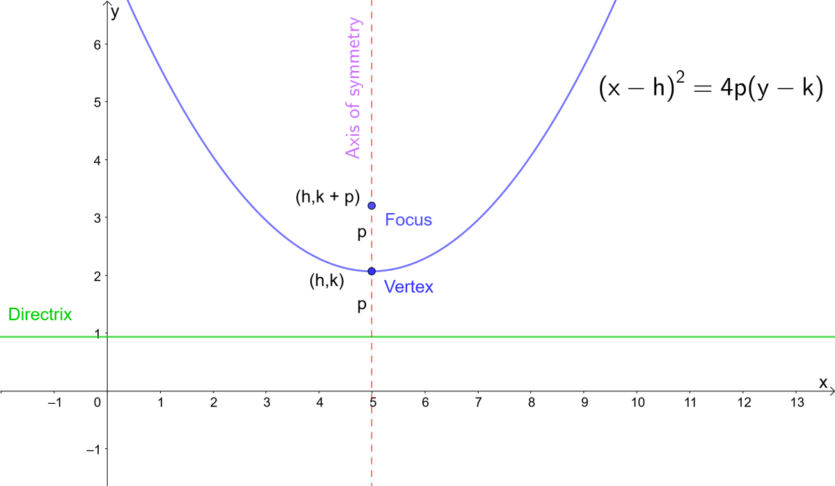 Equation of a parabola in terms of the focus. p is the distance from the vertex to the focus and vertex to the directrix.