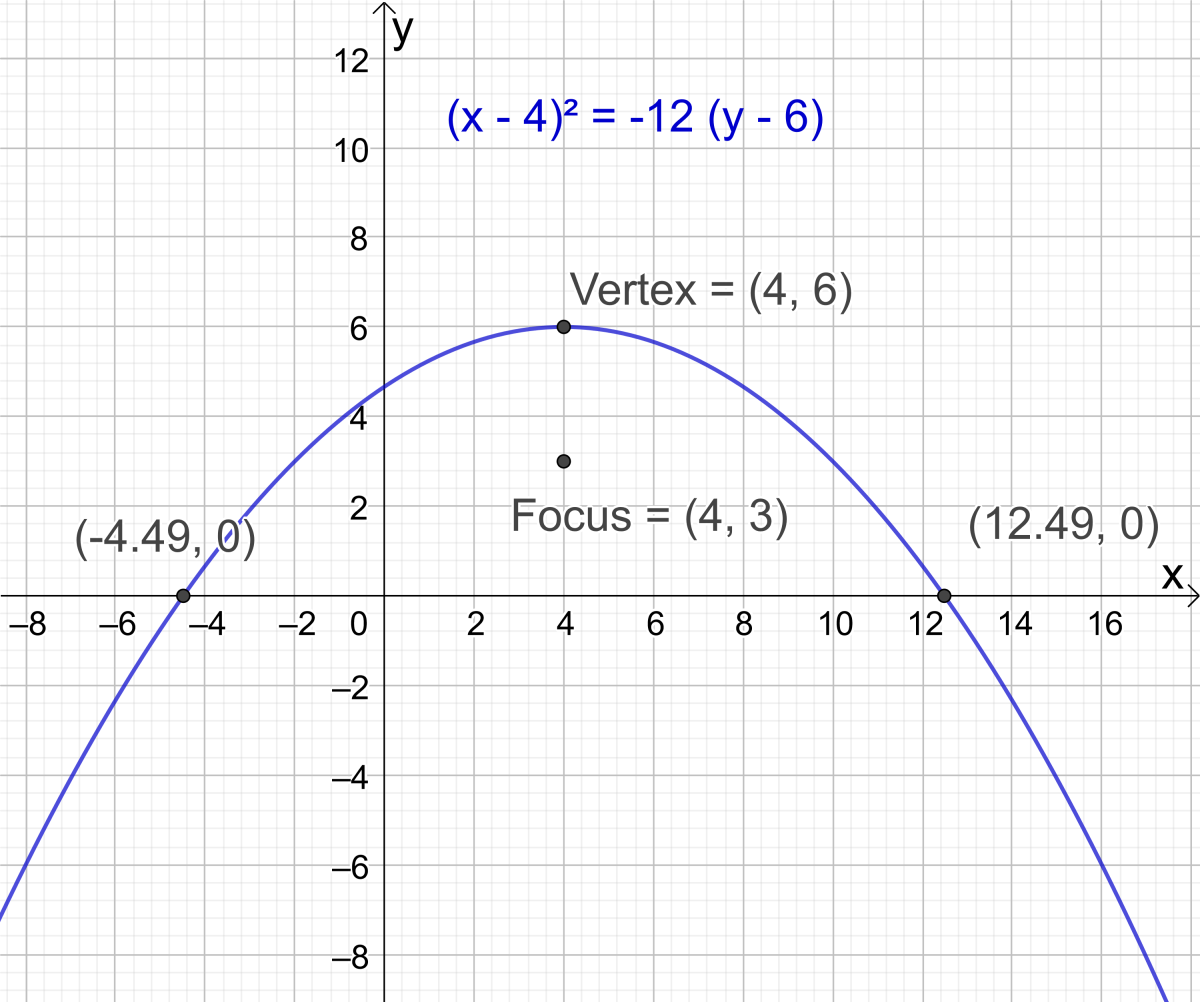 Example 2: Find the x-intercepts of the parabola with vertex at (4, 6) and focus at (4, 3)