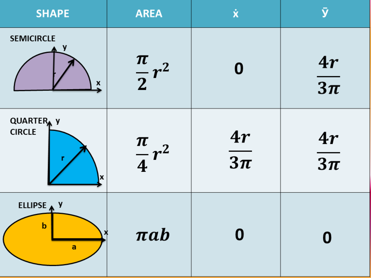 Area and Centroid of Basic Shapes for the Computation of Moment of Inertia