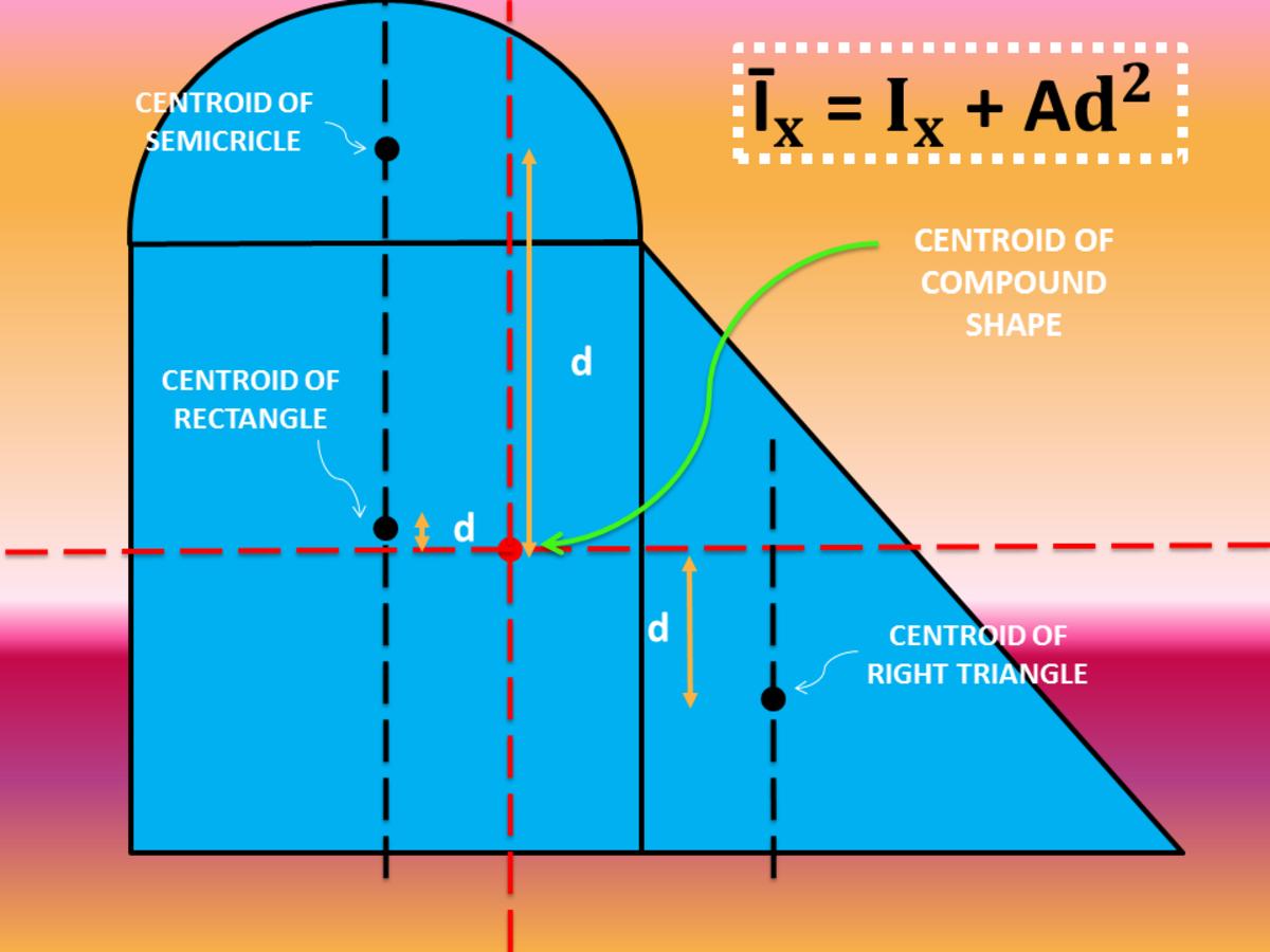 Transfer Formula of Moment of Inertia