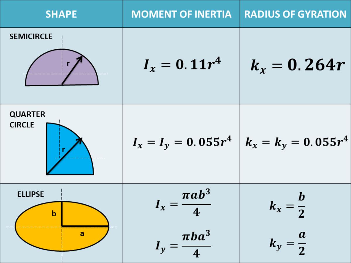 Moment of Inertia and Radius of Gyration of Basic Shapes