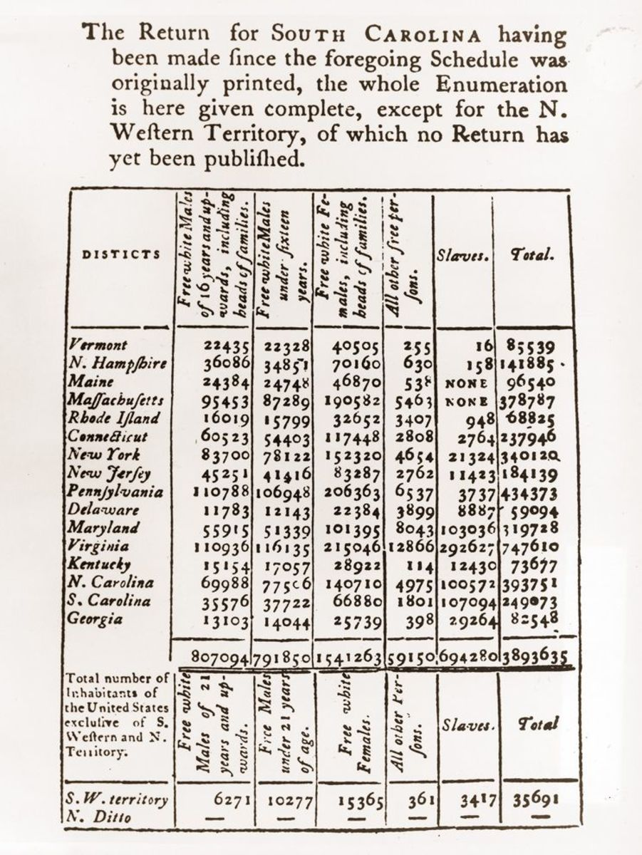 1790 Census Results