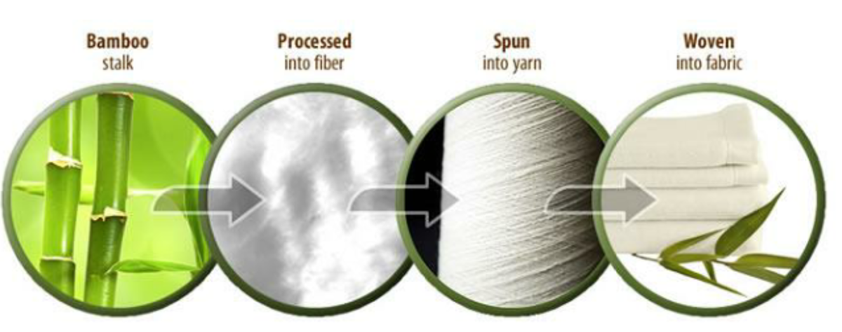 Manufacturing Stages of Bamboo Fiber