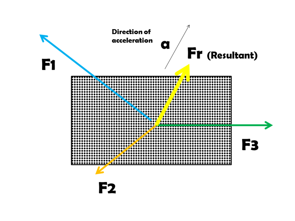 Newton's second law of motion states that the acceleration of an object is dependent upon two variables - the net force acting upon the object and the mass of the object.