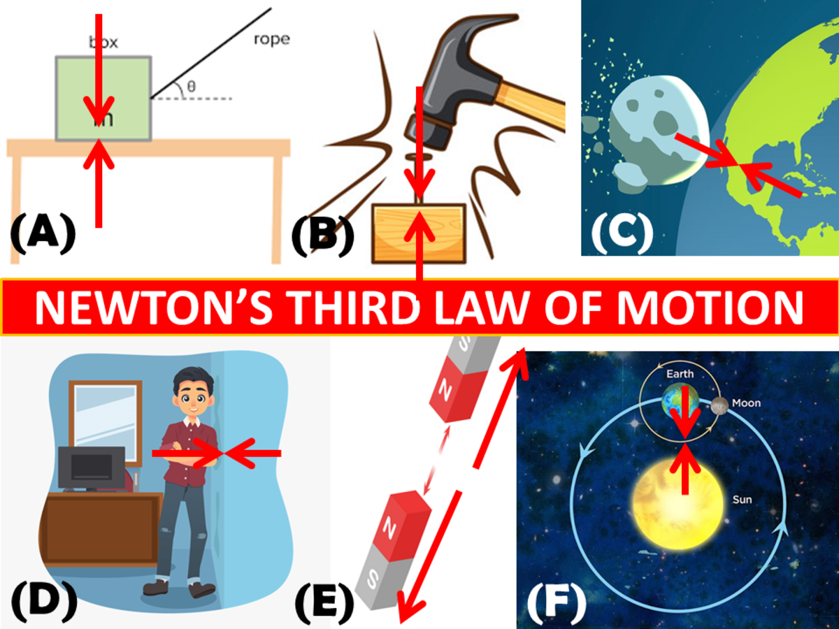 Newton's third law of motion states that for every action (force) in nature there is an equal and opposite reaction.