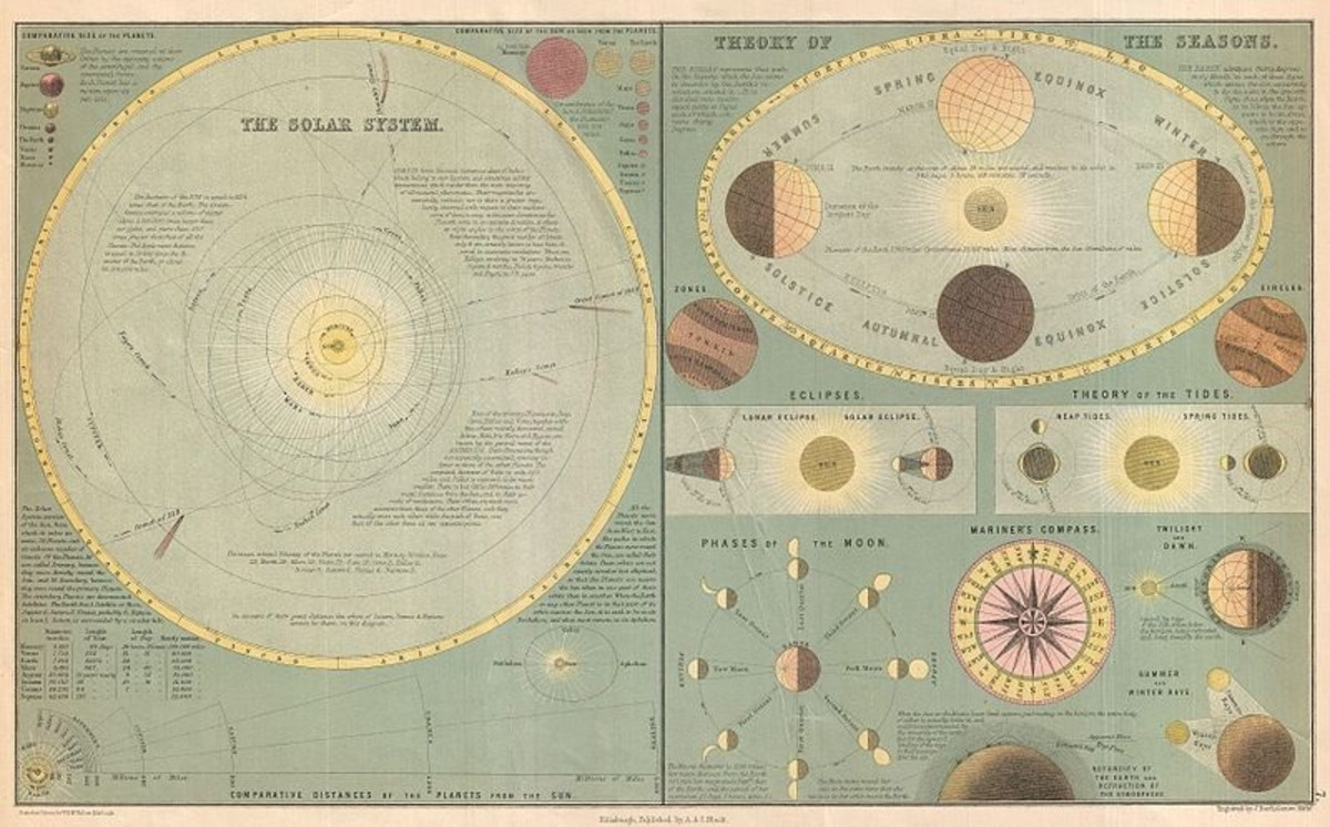 Adam and Charles Black's 1873 chart of the Solar System and the Theory of the Seasons.