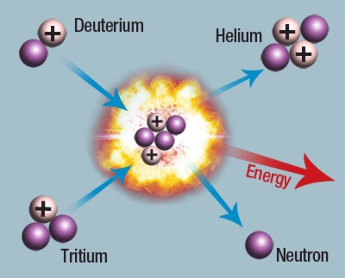 A schematic diagram showing nuclear fusion. This is the reaction which is the source of the Sun's energy and light.