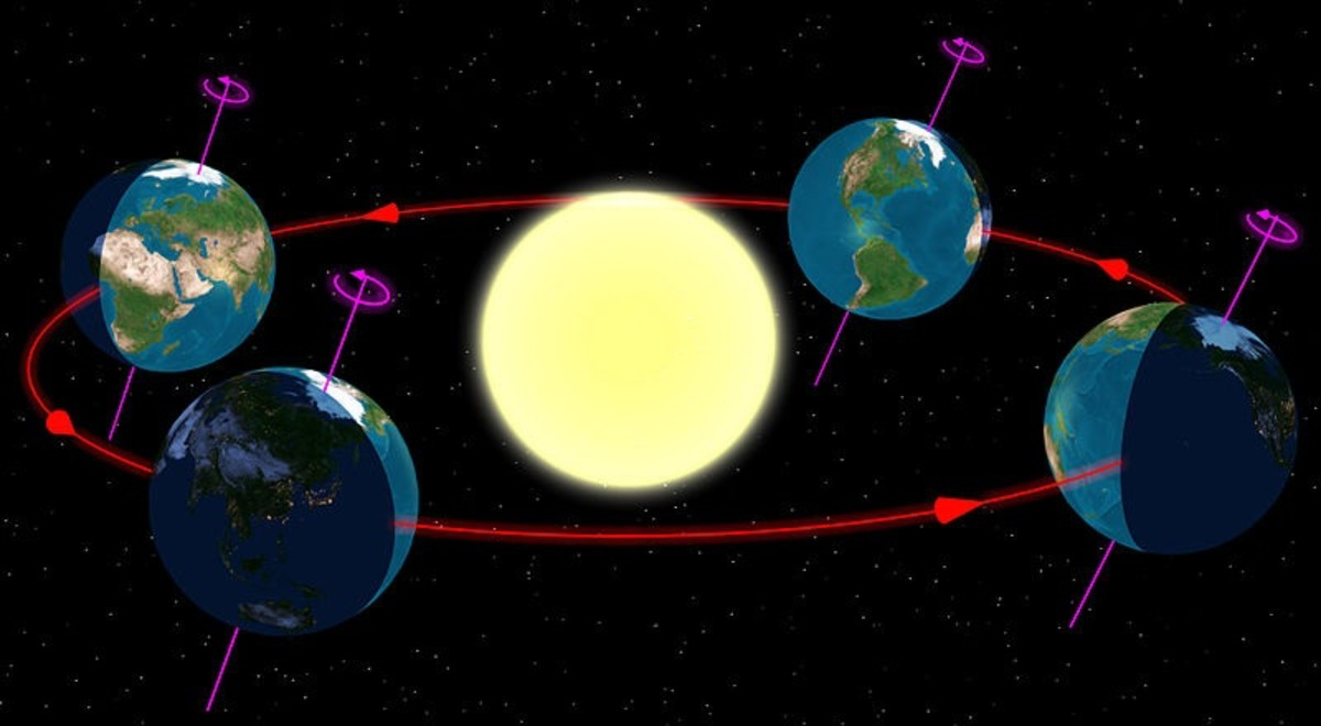 The Earth's orbit showing the four astronomical seasons from the northern hemisphere.