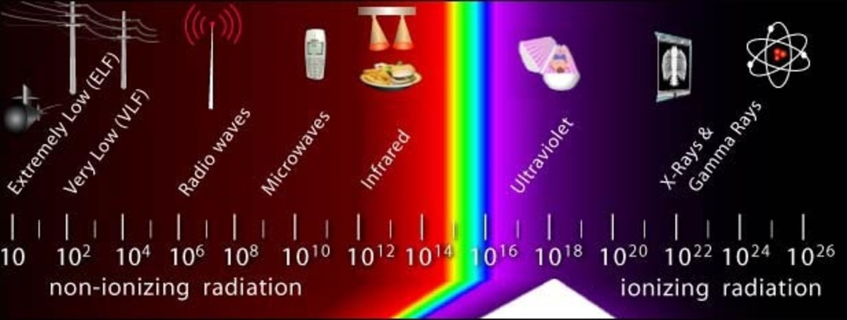 The electromagnetic spectrum shows the changing frequencies of electromagnetic energy. The light from the Sun begins as gamma-rays and reaches us as visible light.