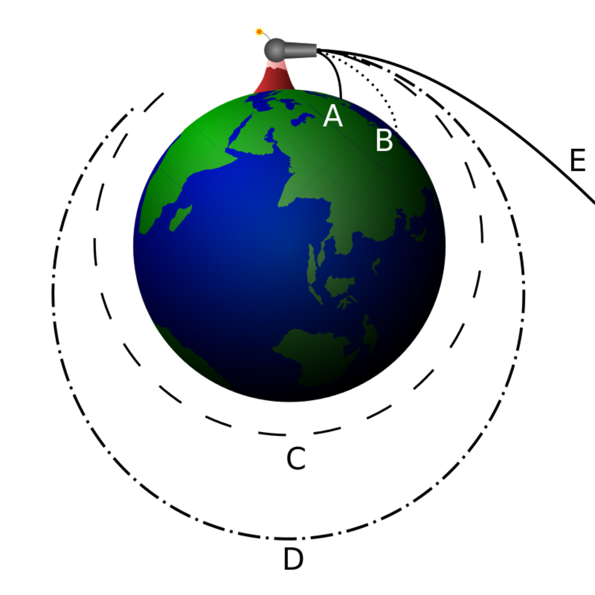 Newton's cannonball. If the velocity is increased sufficiently, the cannonball will travel all the way around the Earth.