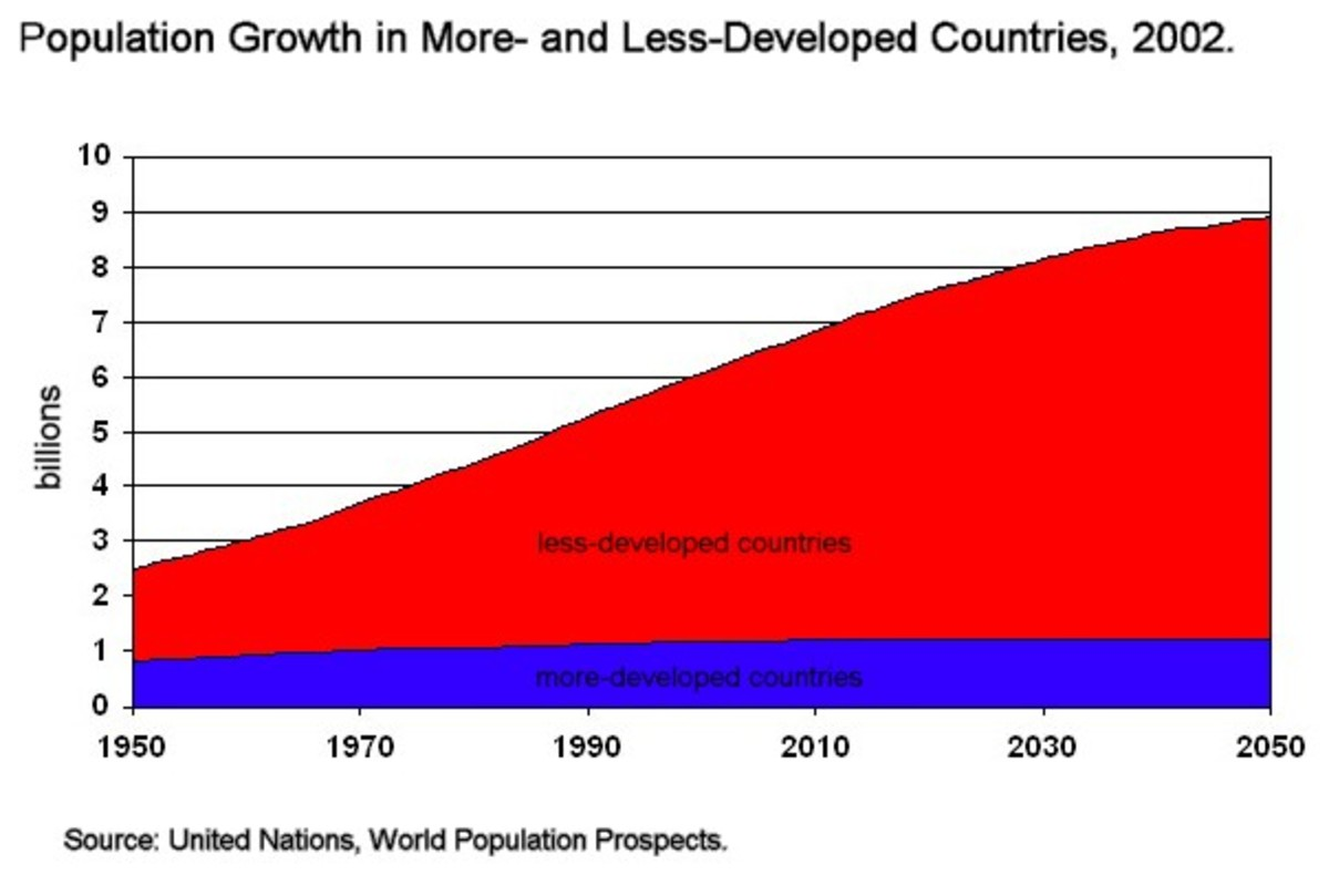 Our population continues to grow rapidly.