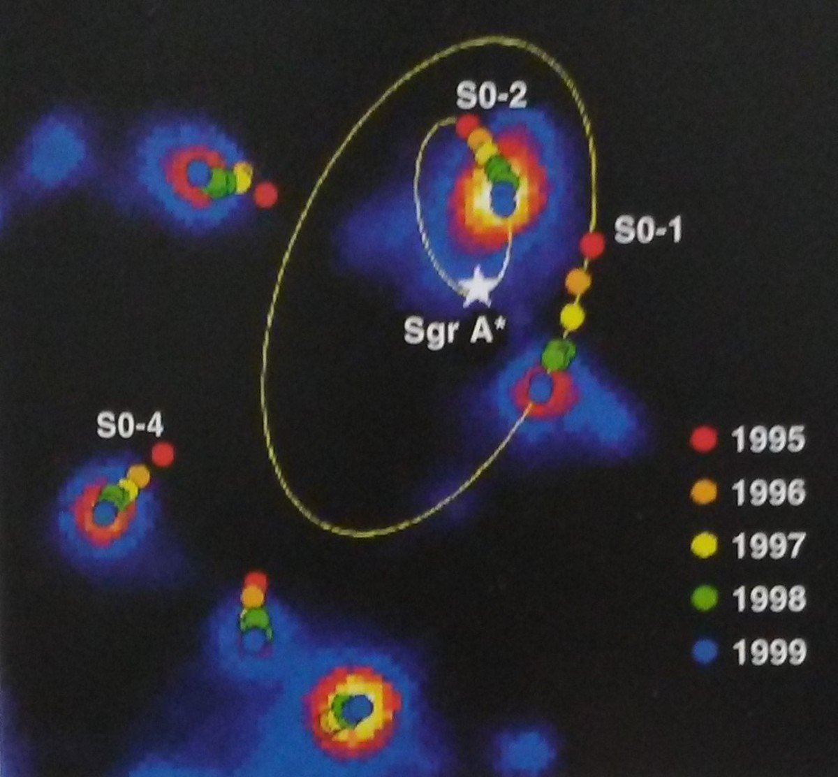 Motions of stars around A* as captured by Keck.