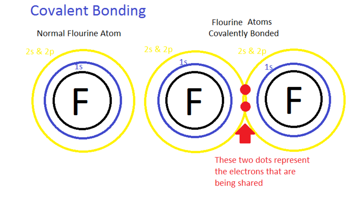 The chemical bond in which two atoms share a pair of electron and form molecules is called covalent bond.