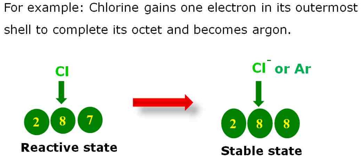An example of how an atom complete its octet and become stable