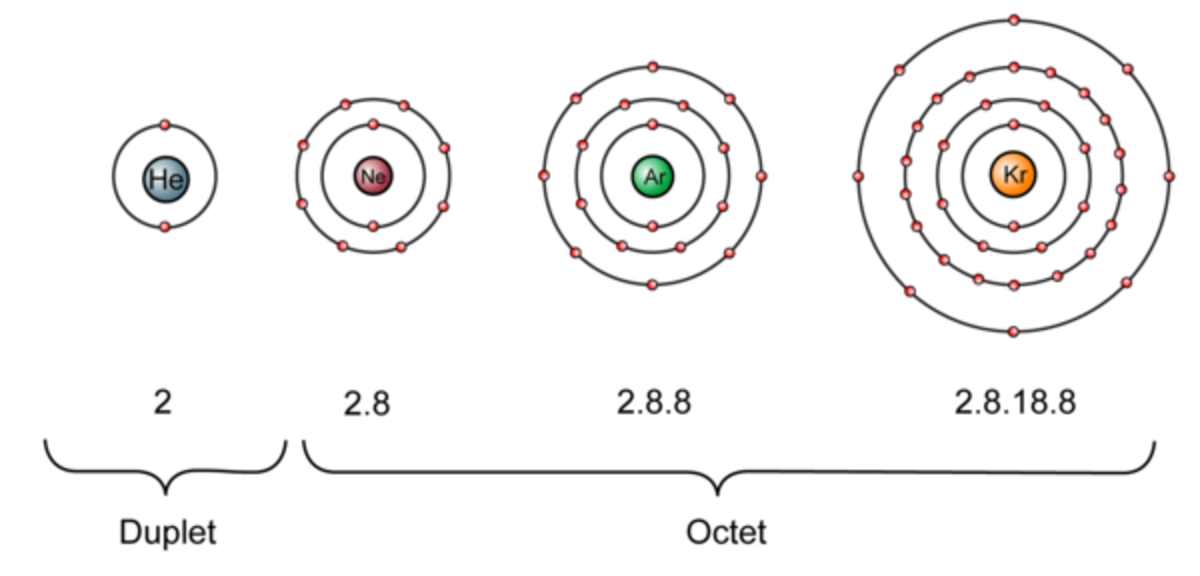 Duplet and Octet of Inert Gases