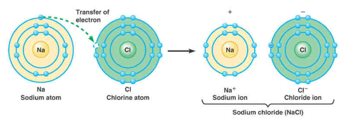 An ionic bond is formed in a compound when the electrons from the outermost shell of an atom are actually transferred to the outermost shell of the combining atom.