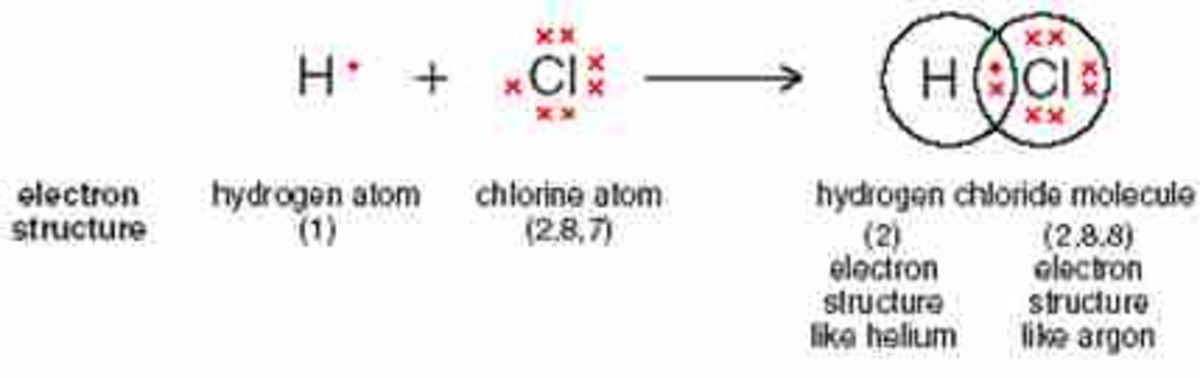 When a hydrogen atom loses its single electron. It becomes a positive hydrogen ion (H+). A negative chlorine ion (Cl-) is a chlorine atom with one additional electron.