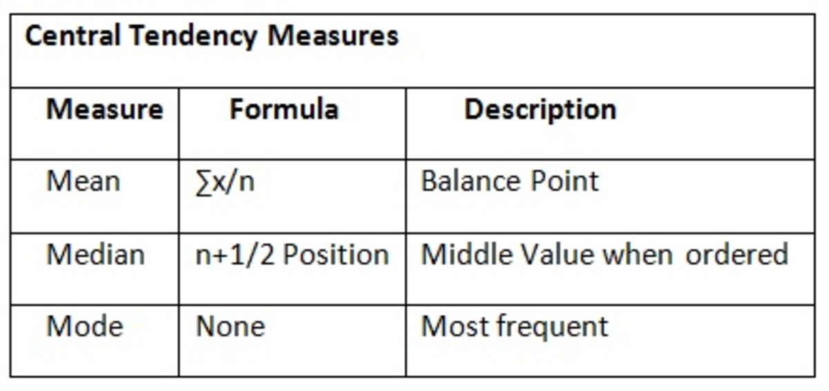 As you will notice, often formulas are provided for the mean and median. It is useful to familiarize yourself with them.